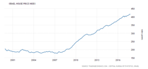 israel-housing-index