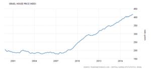 israel-housing-index