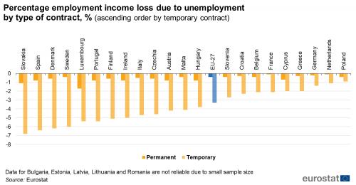EU perrcentage employment income loss 2020