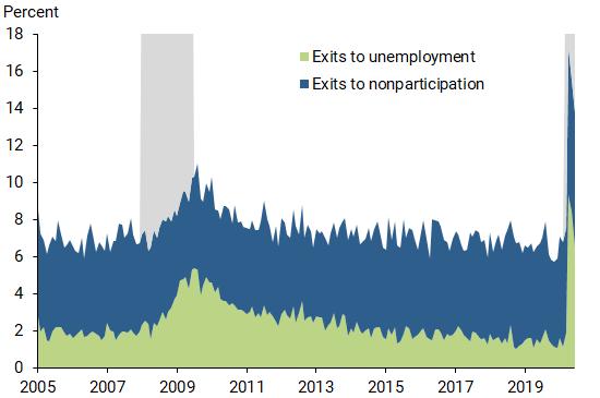 Exits labor marketi