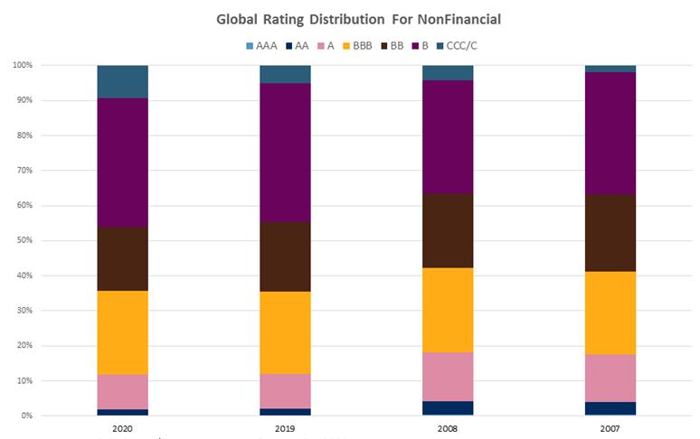 Global Rating
