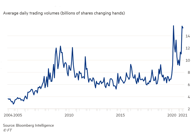 Stock market average daily trading volumes